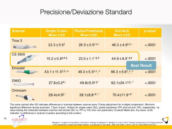 PrecisioneCS3600-Carestream-EasytechTorino