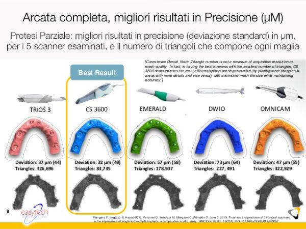 ScannerIntraoralePrecisioneArcataCompleta-CS3600-EasytechTorino