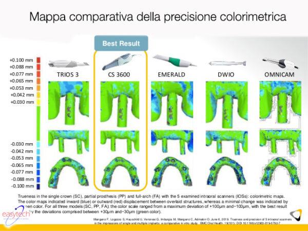 ScannerIntraoralePrecisioneColorimetrica-CS3600-EasytechTorino